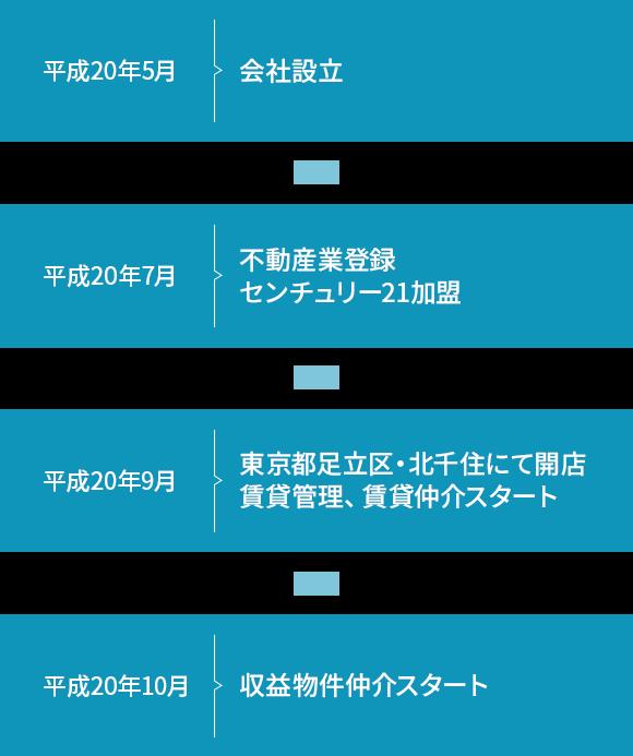 平成20年5月 会社設立  平成20年7月 不動産業登録センチュリー21加盟 平成20年9月 東京都足立区・北千住にて開店賃貸管理、賃貸仲介スタート 平成20年10月 収益物件仲介スタート